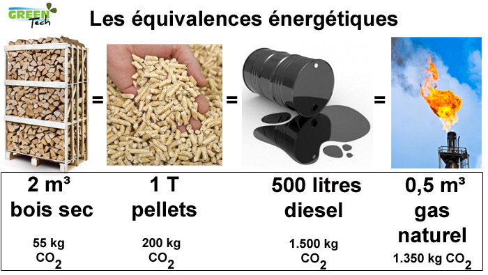 Equivalence bois
